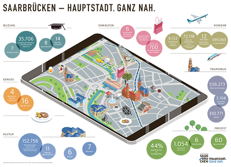 Infografik 'Saarbruecken - Hauptstadt. Ganz nah.' 'Stadtplan' 'City-Marketing'